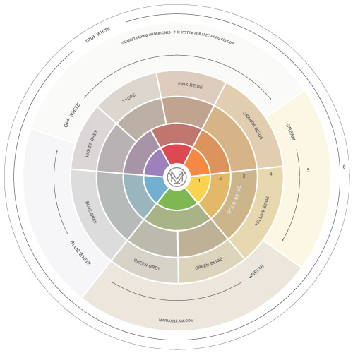 Understanding Undertones - The System for Specifying Colour