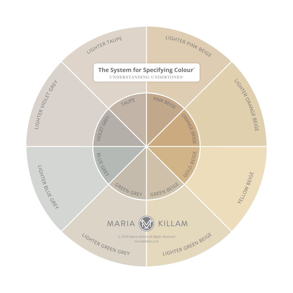 Understanding Undertones Color Wheel - Maria Killam